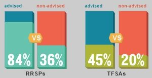 RRSPs and TFSAs