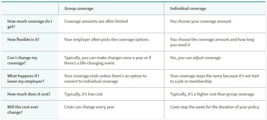 Group Disability Coverage vs. Personal Disability Coverage